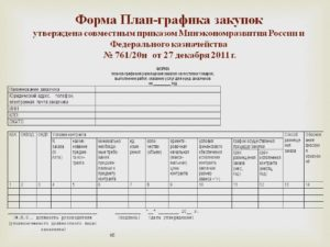 Утверждение плана закупок и плана графика 44 фз пример приказа