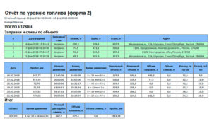Отчет по расходу топлива образец