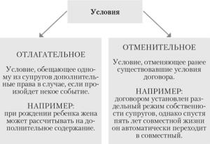 Примеры сделок под отменительным условием