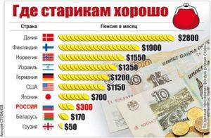 В каких странах пенсию не платят вообще