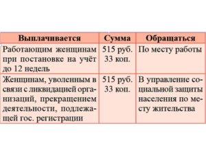 Выплаты если встать на учет до 12 недель москва