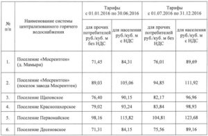 Цена воды за куб в москве для предприятий