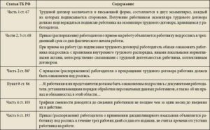 Как хранить трудовые договора уволенных сотрудников