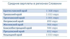 Средняя зарплата в словакии