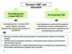 Документы для ифнс по экспорту в белоруссию 2020