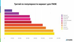 Лучшие города для переезда на пмж в россии