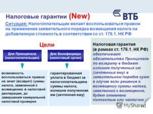 Список документов в налоговую для передачи гарантии на возврат ндс