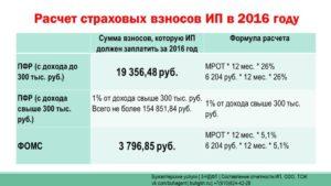 Ип налоги и обязательные платежи 2020 упрощенка без работников калькулятор