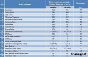 Российские банки на украине список