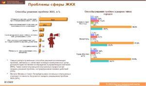 Проблемы жкх в россии и пути их решения