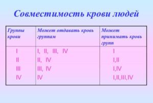 Какие группы крови совместимы для зачатия