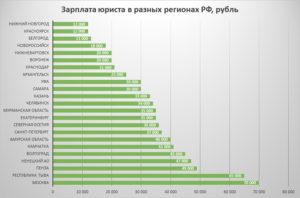 Сколько в среднем зарабатывают адвокаты