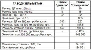 Как посчитать расход газа на 100 км