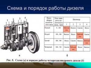 С какой стороны находится первый цилиндр рядного двигателя
