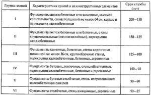 Как определить нормативный срок службы здания