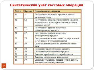 Счета для религиозных организаций и проводки
