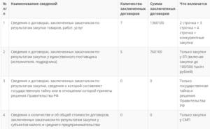 Отчет по 223 фз до 1 февраля форма отчета