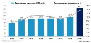 Дивидендная политика сургутнефтегаза 2020