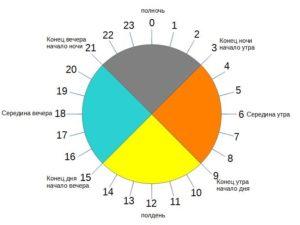 С какого часа считаются вечерние часы для оплаты