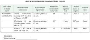Договор услуг по переработке давальческого сырья