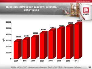 Сколько зарабатывает лукойл в год