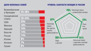 Одинокие женщины в россии статистика