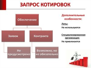 Запрос котировок обеспечение контракта