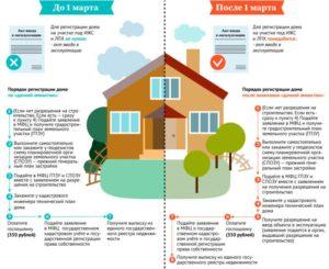 Как зарегистрировать построенный дом на земельном участке лпх в 2020