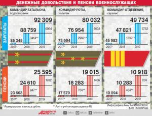 Таблица денежного довольствия сотрудников полиции в 2021