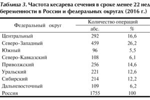 Сколько доплачивают за кесарево сечение в россии