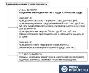 Коап рф невыплата заработной платы