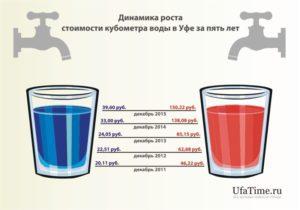Холодная вода стоимость за куб москва