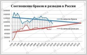 Почему в россии увеличилось количество разводов и уменьшилось количество браков