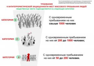 Срок действия паспорта безопасности массового пребывания людей