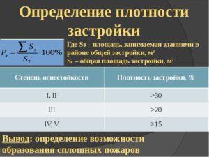 Как посчитать процент застройки участка