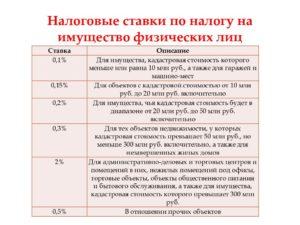 Земельный налог 2021 для юридических лиц пермский край