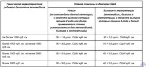 Растаможка автомобиля из армении в россии