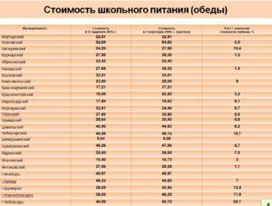 Сколько стоит завтрак в школе 2021 в москве