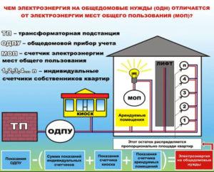 Одн на электроэнергию в общежитиях