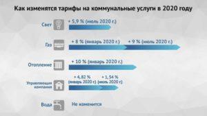 Самарагаз тарифы с 1 января 2020