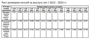 Калькулятор военной пенсии с 01 10 2020г