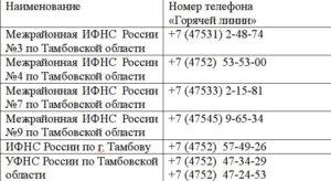 Горячая линия налоговой службы россии бесплатно 8 800