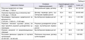 Бухгалтерские проводки у цедента договор цессии с переводом долга