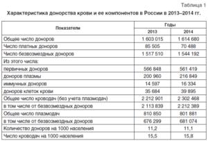 Сколько платят донорам крови 2020 в спб