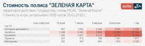 Осаго в белоруссии для въезда россиян