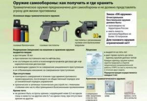 Со скольки лет можно сделать разрешение на травматику в россии