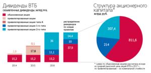 Выплата дивидендов втб в 2020 году