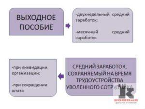 Выплаты работающим пенсионерам при ликвидации предприятия