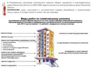 Нужна ли проектная документация при капитальном ремонте