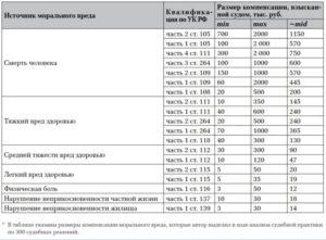 Максимальная сумма за моральный ущерб в россии